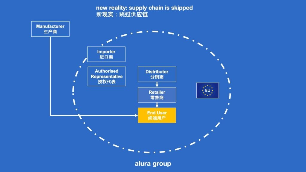 E-commerce: the complete supply chain is surpassed.